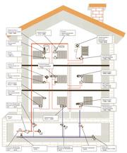 Ремонт и обслуживание систем отопления, вентиляции и кондиционирования